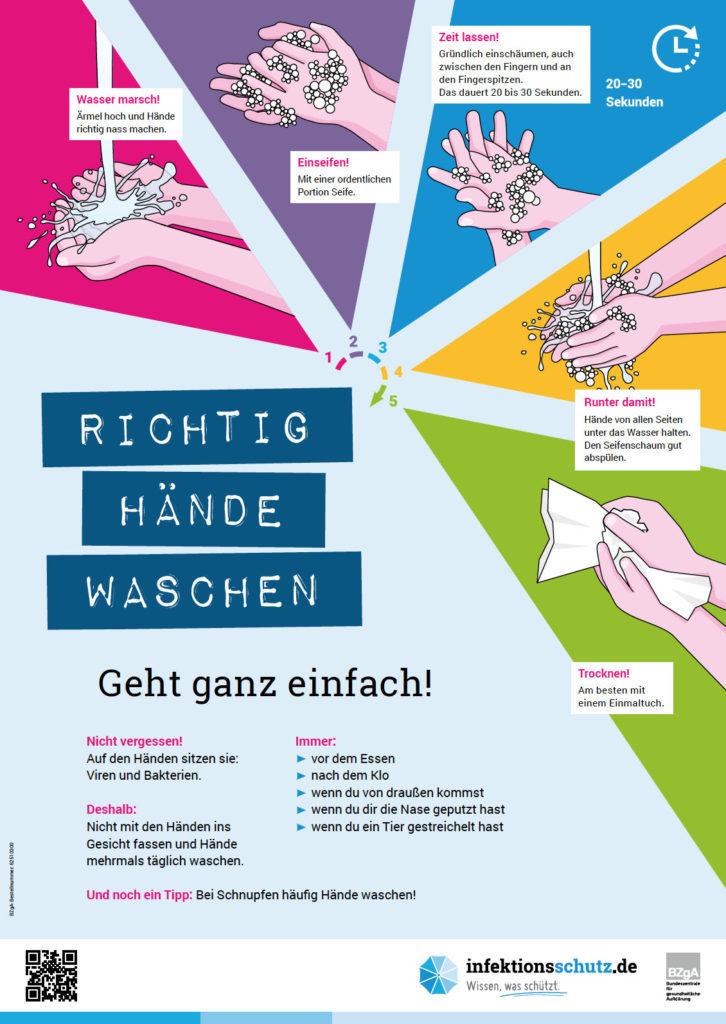 Richtig Händewaschen erklärt.