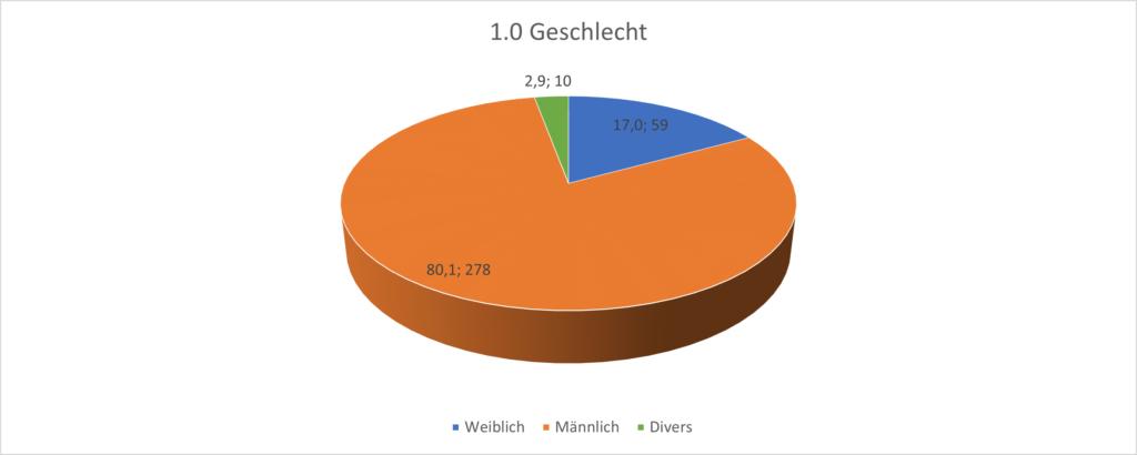 Grafik 1.0 Die Geschlechterverteilung. Nur 17% sind weiblich. 2,9% divers.
