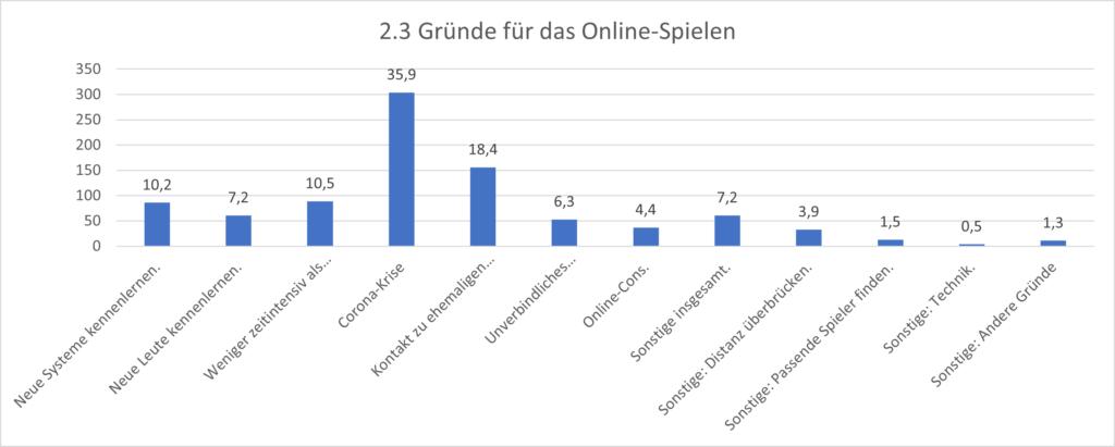 Grafik 2.3 Gründe für das Online-Spielen. Der Hauptgrund ist die Corona Krise. Danach folgen Kontakt zu ehemaligen Mitspieler:innen halten und das Kennenlernen neuer Systeme.