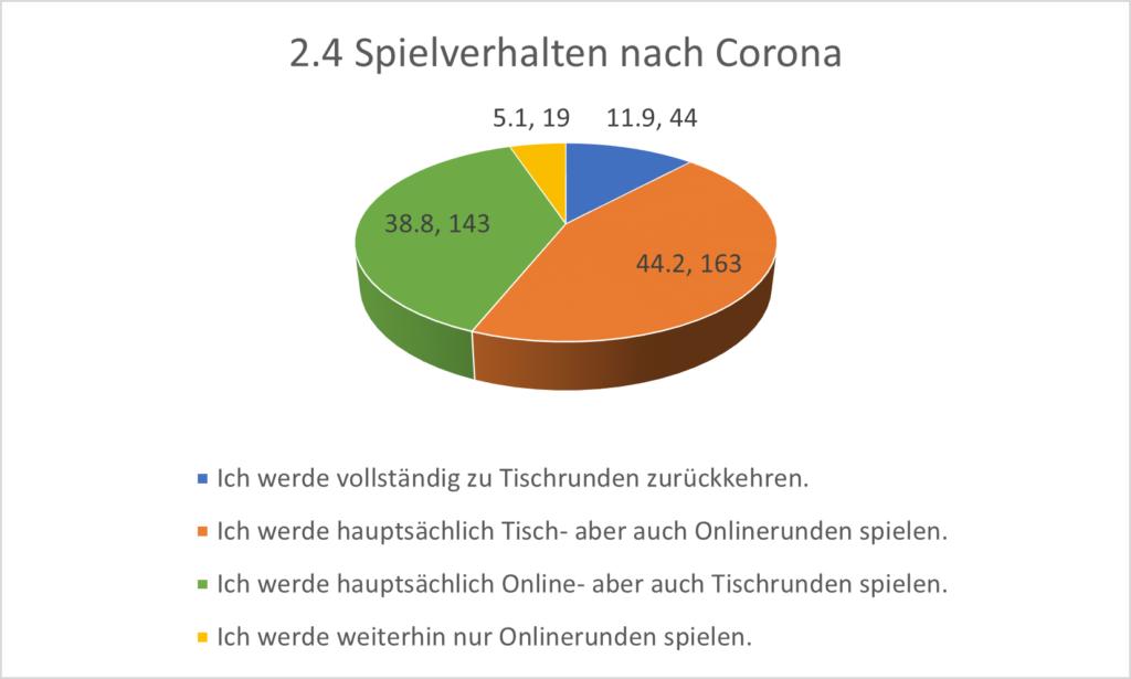 Grafik 2.4 Spielverhalten nach Corona. Nur 11,9% wollen nach der Krise vollständig zurück zum Tisch. Die größte Gruppierung wird auch weiterhin Online spielen.
