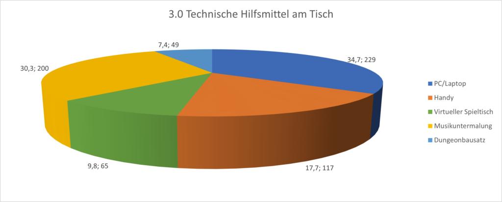 Grafik 3.0 Technische Hilftmittel am Tisch. Knapp 35% der Tischrunden nutzen einen PC oder Laptop zur Unterstützung