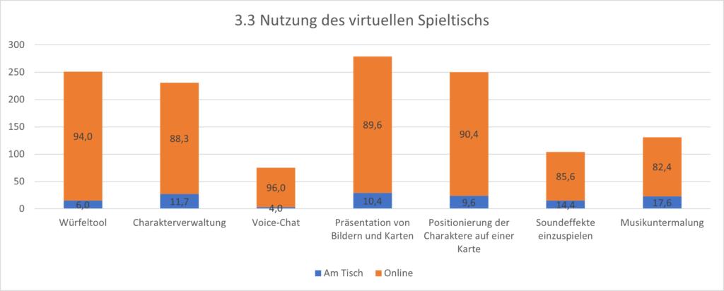 Grafik 3.3 Nutzung des virtuellen Spieltischs. Als Voice-Chat werden diese nicht gerne genutzt. Am Häufigsten wird er für die Darstellung von Karten & Bildern genutzt.