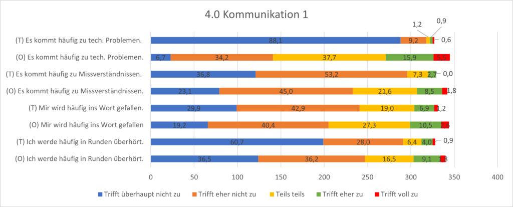 Grafik 4.0 Kommunikation. Erstaunlich wenige technische Probleme werden beim Online-Spielen vermeldet. Dafür kommt es Online vermehrt zu Missverständnissen.