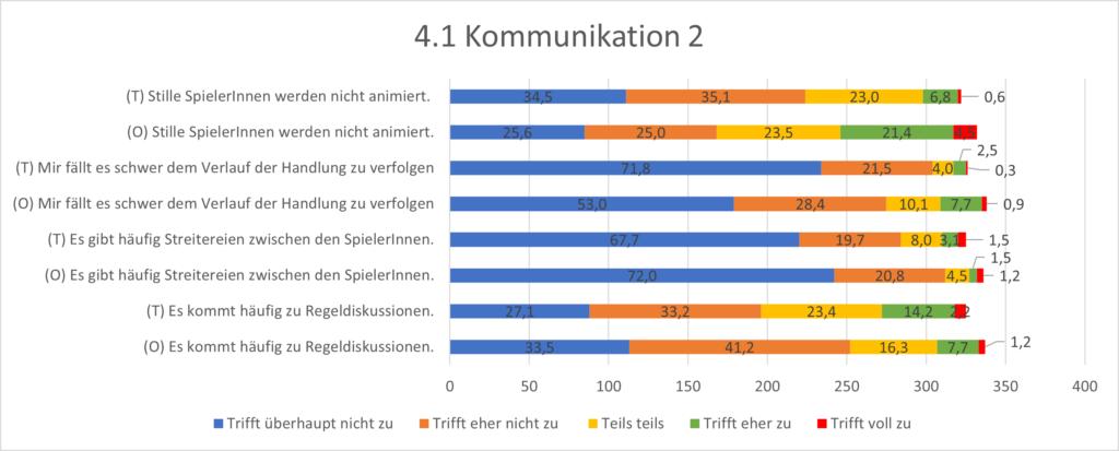 Grafik 4.1 Kommunikation 2. Online gibt es deutlich weniger Regeldiskussionen und Streitigkeiten.
