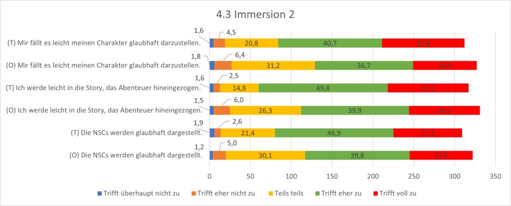 Grafik 4.3 Immersion 2. Ebenso gelingt es den meisten sowohl am Tisch als auch online, ihren Charakter gut darzustellen.