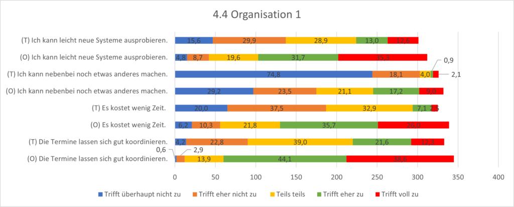 Grafik 4.4 Organisation 1. Als die großen Vorteile des Online-Spielens gelten: Das Kennenlernen neuer Systeme und die Zeitersparnis, sowie die Koordination der Runde.