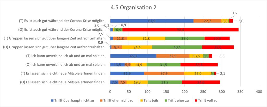 Grafik 4.5 Organisation 2. In den Punkten der Unverbindlichkeit und des Findens neuer Spieler:innen, kommen die Organisationsvorteile des Onlinespiels voll zu tragen.